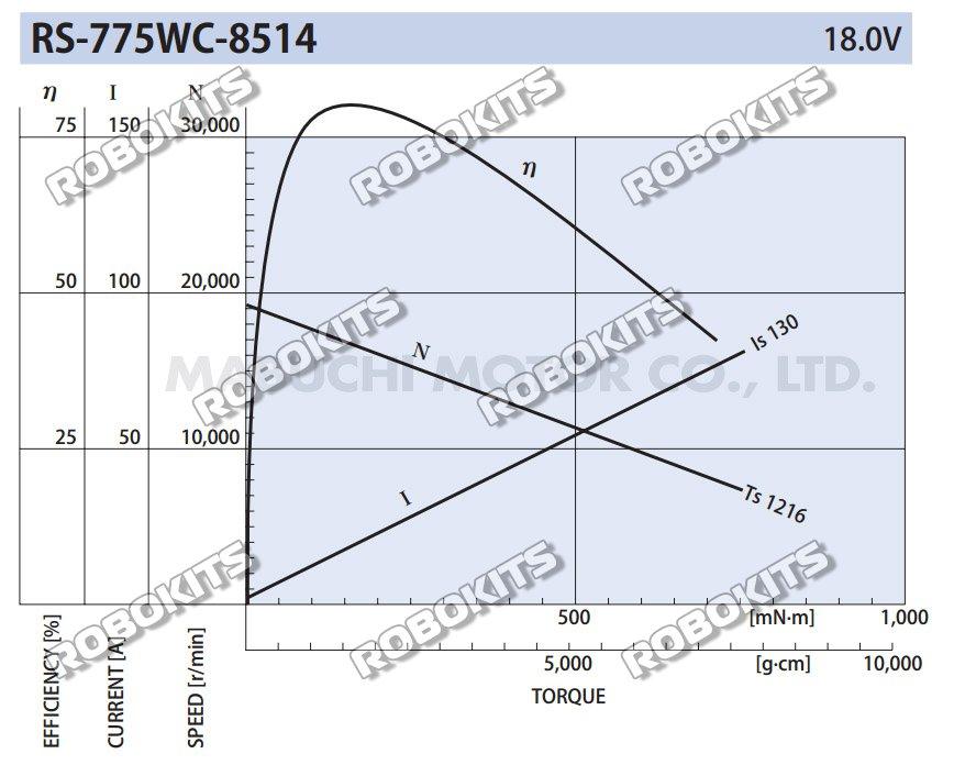 dc18v-291rpm-motor_graph.jpg